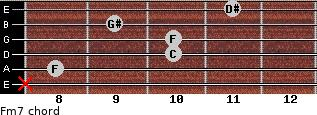 Fm7 for guitar on frets x, 8, 10, 10, 9, 11