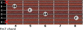 Fm7 for guitar on frets x, 8, 6, 5, 4, x