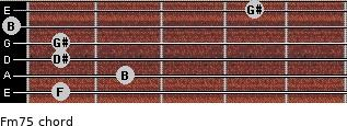 Fm7(-5) for guitar on frets 1, 2, 1, 1, 0, 4