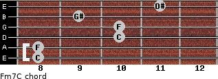 Fm7/C for guitar on frets 8, 8, 10, 10, 9, 11
