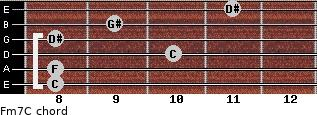 Fm7/C for guitar on frets 8, 8, 10, 8, 9, 11