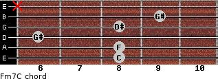Fm7/C for guitar on frets 8, 8, 6, 8, 9, x