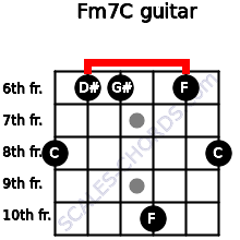 Fm7/C for guitar on frets 8, 6, 6, 10, 6, 8