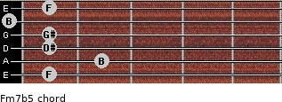 Fm7(b5) for guitar on frets 1, 2, 1, 1, 0, 1