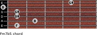 Fm7(b5) for guitar on frets 1, 2, 1, 1, 0, 4