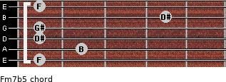 Fm7(b5) for guitar on frets 1, 2, 1, 1, 4, 1