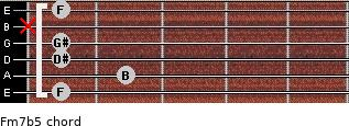 Fm7b5 for guitar on frets 1, 2, 1, 1, x, 1