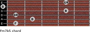 Fm7(b5) for guitar on frets 1, 2, 1, 4, 0, 4