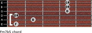 Fm7(b5) for guitar on frets 1, 2, 1, 4, 4, 4