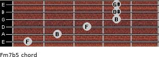 Fm7(b5) for guitar on frets 1, 2, 3, 4, 4, 4