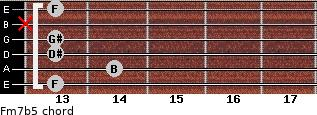 Fm7b5 for guitar on frets 13, 14, 13, 13, x, 13