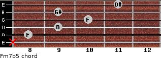 Fm7b5 for guitar on frets x, 8, 9, 10, 9, 11