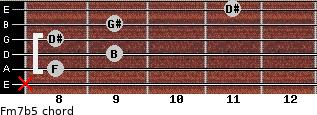 Fm7(b5) for guitar on frets x, 8, 9, 8, 9, 11