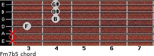 Fm7b5 for guitar on frets x, x, 3, 4, 4, 4