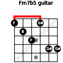 Fm7(b5) for guitar on frets 1, 2, 3, 1, 4, 4