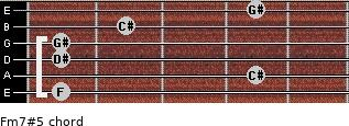 Fm7#5 for guitar on frets 1, 4, 1, 1, 2, 4