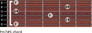 Fm7#5 for guitar on frets 1, 4, 3, 1, 4, 1