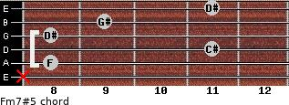 Fm7#5 for guitar on frets x, 8, 11, 8, 9, 11