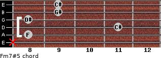 Fm7#5 for guitar on frets x, 8, 11, 8, 9, 9
