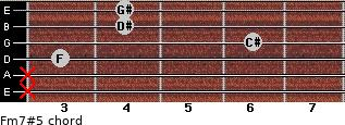 Fm7#5 for guitar on frets x, x, 3, 6, 4, 4