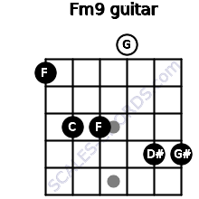 Fm9 for guitar on frets 1, 3, 3, 0, 4, 4