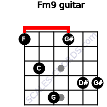 Fm9 for guitar on frets 1, 3, 5, 1, 4, 4