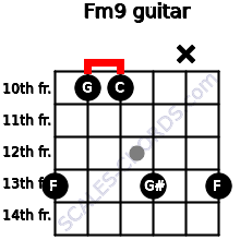 Fm9 for guitar on frets 13, 10, 10, 13, x, 13