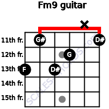 Fm9 for guitar on frets 13, 11, 13, 12, x, 11