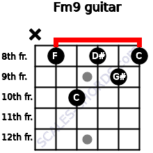 Fm9 for guitar on frets x, 8, 10, 8, 9, 8