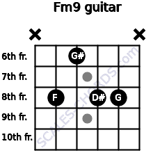 Fm9 for guitar on frets x, 8, 6, 8, 8, x