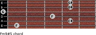 Fm9#5 for guitar on frets 1, 4, 3, 0, 4, 4