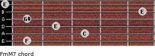 Fm(M7) for guitar on frets 1, 3, 2, 1, 5, 0
