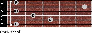 Fm(M7) for guitar on frets 1, 3, 2, 1, 5, 1