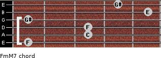 Fm(M7) for guitar on frets 1, 3, 3, 1, 5, 4