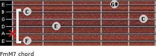 Fm(M7) for guitar on frets 1, x, 2, 5, 1, 4