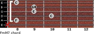 Fm(M7) for guitar on frets x, 8, 10, 9, 9, 8