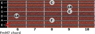 Fm(M7) for guitar on frets x, 8, 6, 9, 9, 8