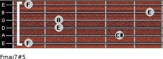 Fmaj7#5 for guitar on frets 1, 4, 2, 2, 5, 1