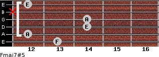 Fmaj7#5 for guitar on frets 13, 12, 14, 14, x, 12