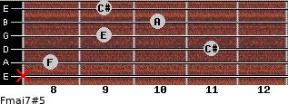 Fmaj7#5 for guitar on frets x, 8, 11, 9, 10, 9