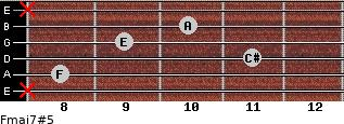 Fmaj7#5 for guitar on frets x, 8, 11, 9, 10, x