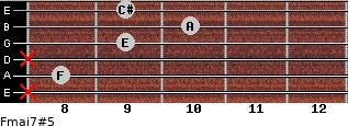Fmaj7#5 for guitar on frets x, 8, x, 9, 10, 9