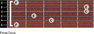 Fmaj7sus for guitar on frets 1, 3, 2, 5, 5, 1