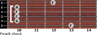 Fmaj9 for guitar on frets 13, 10, 10, 10, 10, 12