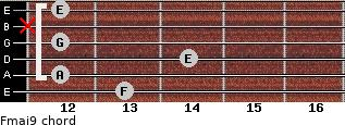 Fmaj9 for guitar on frets 13, 12, 14, 12, x, 12