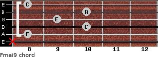 Fmaj9 for guitar on frets x, 8, 10, 9, 10, 8