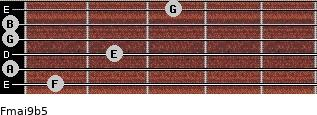 Fmaj9b5 for guitar on frets 1, 0, 2, 0, 0, 3