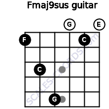 Fmaj9sus for guitar on frets 1, 3, 5, 0, 1, 0