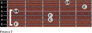 Fmin(+7) for guitar on frets 1, 3, 3, 1, 5, 4