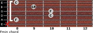 Fmin for guitar on frets x, 8, 10, 10, 9, 8